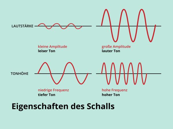Eigenschaften des Schalls