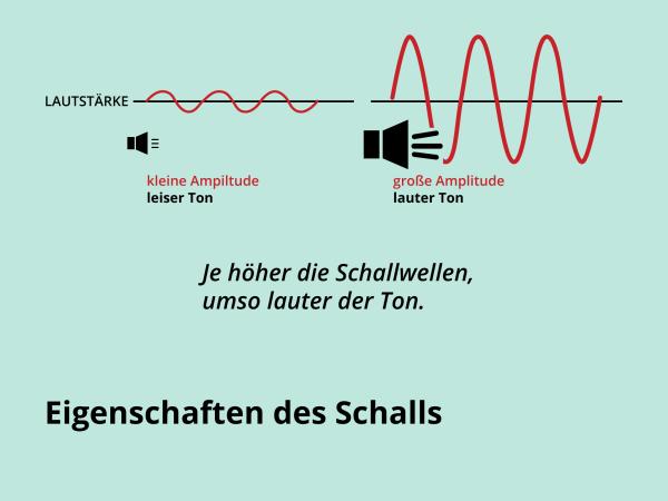Eigenschaften des Schalls / Lautstärke