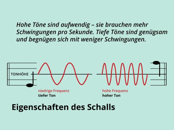 Eigenschaften des Schalls / Tonhöhe